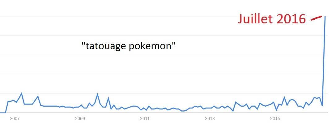 graphique-tatouage-pokemon-tendance